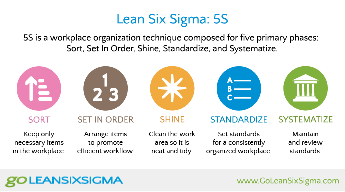 Applying The 5s Principles To Project Portfolio Management