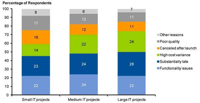 Gartner Survey 2012 - Why Projects Fail