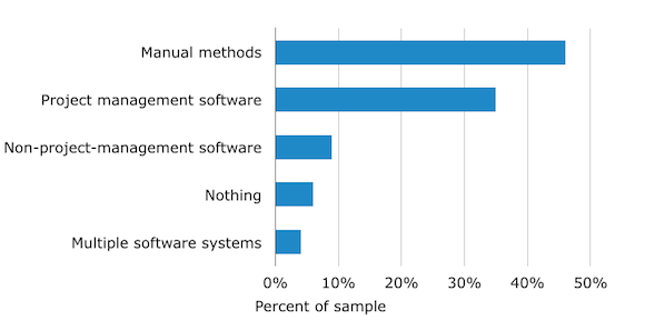 Project Management-Current-Methods. Software Advice Research