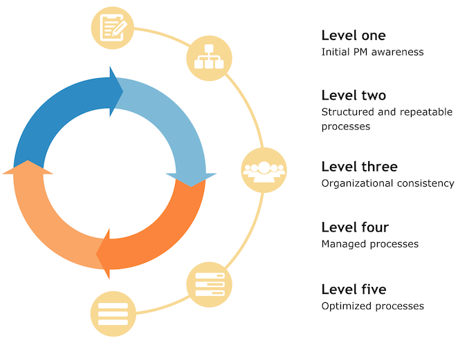 Project Management Maturity lifecycle