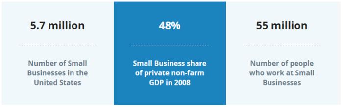 Small Business Statistics - US