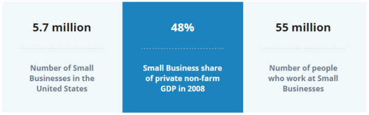 Small Business Statistics - US