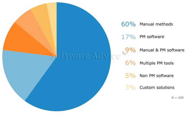 Project Management Software Small Business BuyerView - 2015 (International)