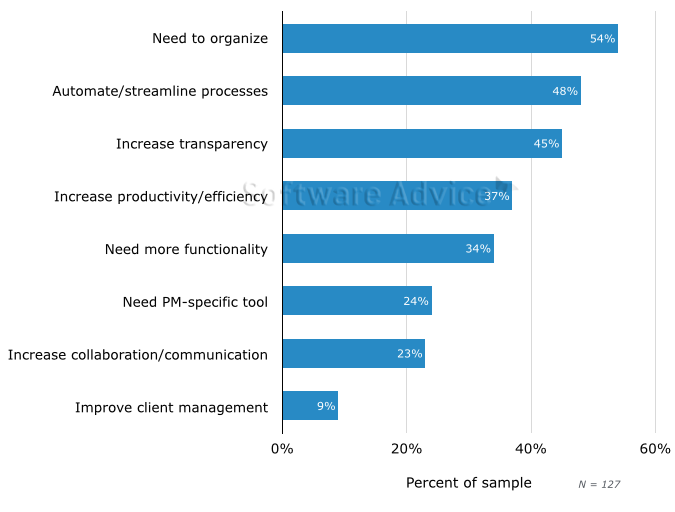 Need for Project Management Software - Small Business BuyerView - 2015 (International)