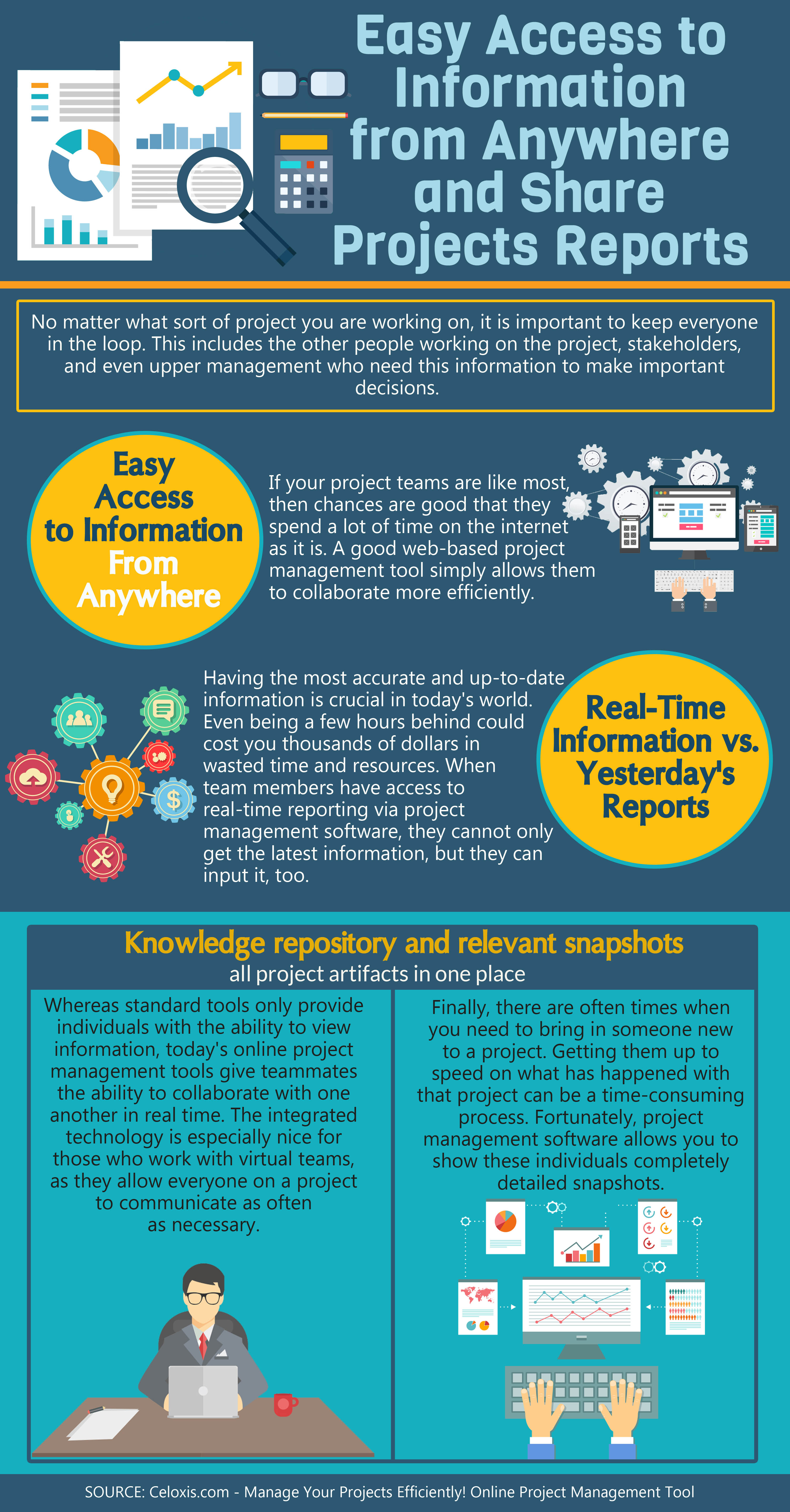 infographic  online project management software  anytime