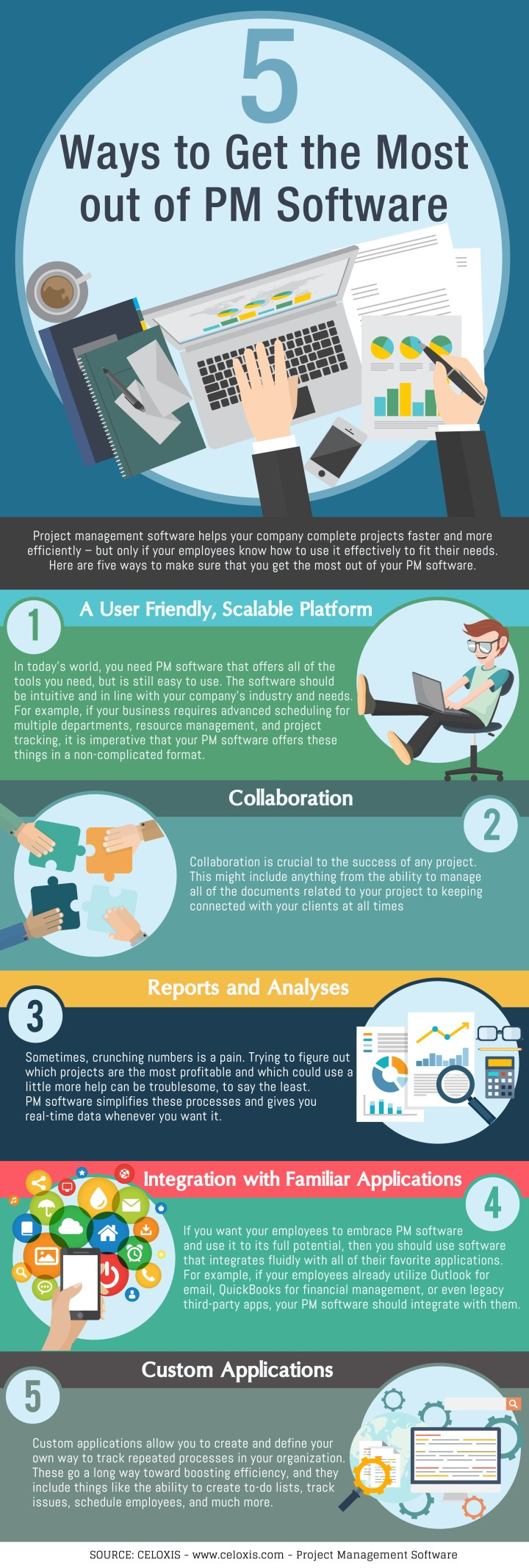 Infographic: 5 ways to get the mot out of your PM software