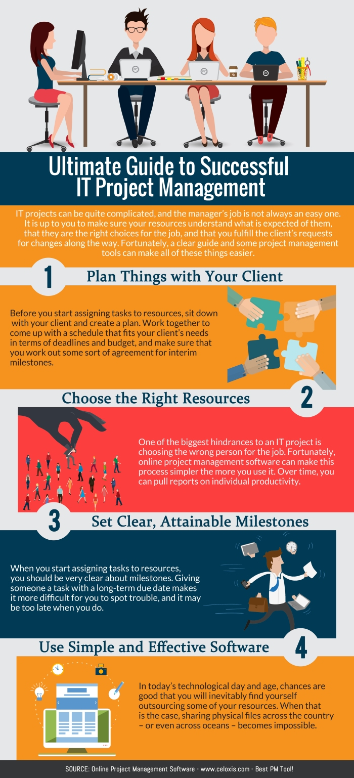 INFOGRAPHIC: Ultimate Guide to successful IT Project Management