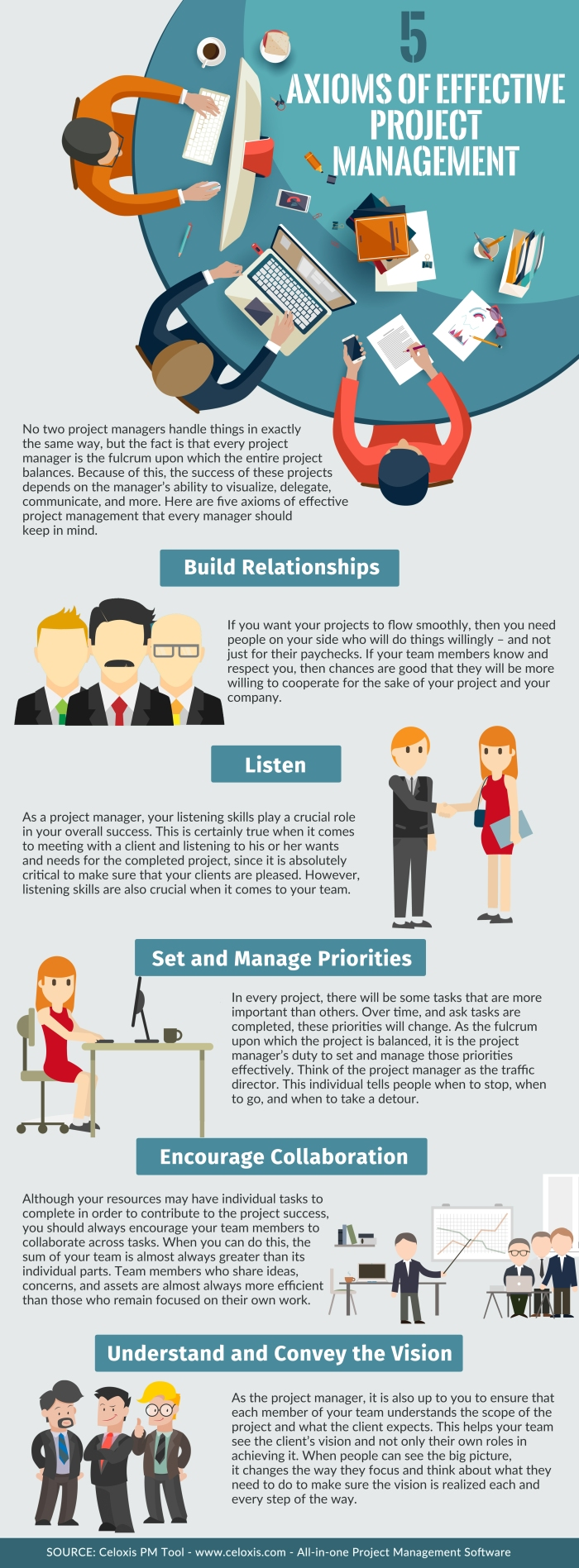 INFOGRAPHIC: 5 Axioms of Effective Project Management
