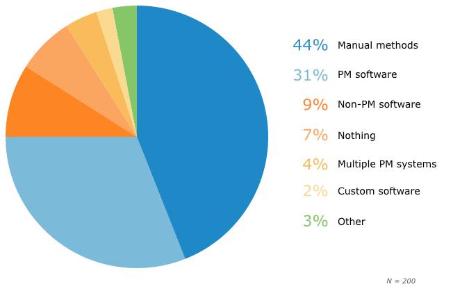 SMB Project Management - Current Methods