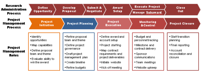 project management process groups and the six Chapter 2 understanding the project management process groups 23 to these six questions you just need to take the time to stop and think about what you are about to do keep these six questions in mind and you will.