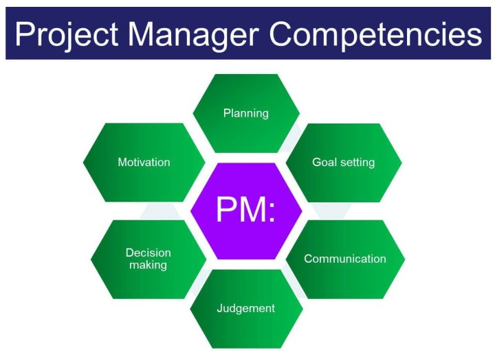 Project Manager Key Competencies