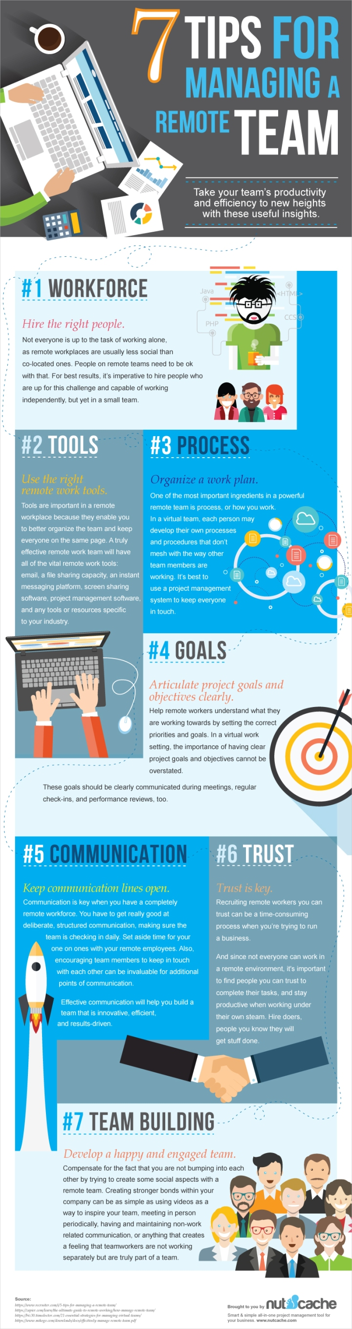INFOGRAPHIC: 7 Tips For Managing Remote Teams (via NutCache)