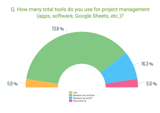 q3-project-management-survey-data