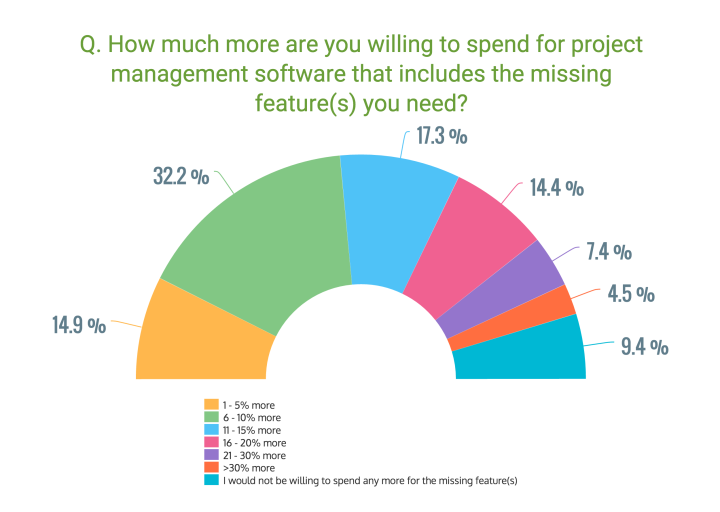 q8-project-management-survey-data