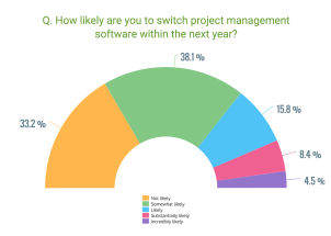 q9-project-management-survey-data