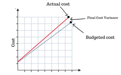 Variance Cost