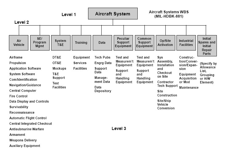 Work_Breakdown_Structure_of_Aircraft_System